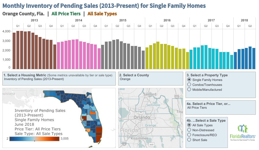 Pending Sales of Single Family June 2018