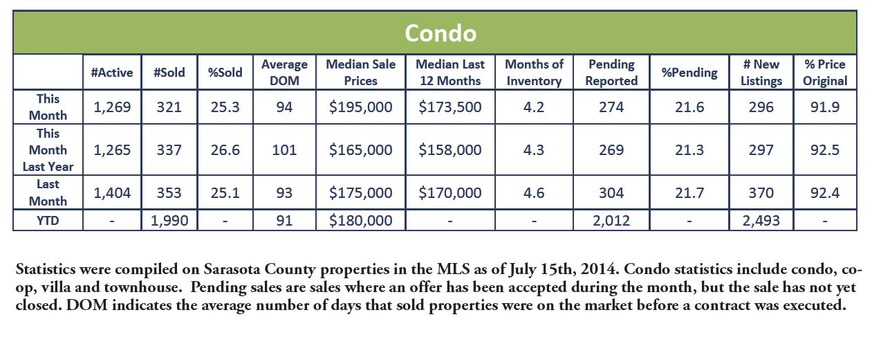 June 2014 Condo Sales