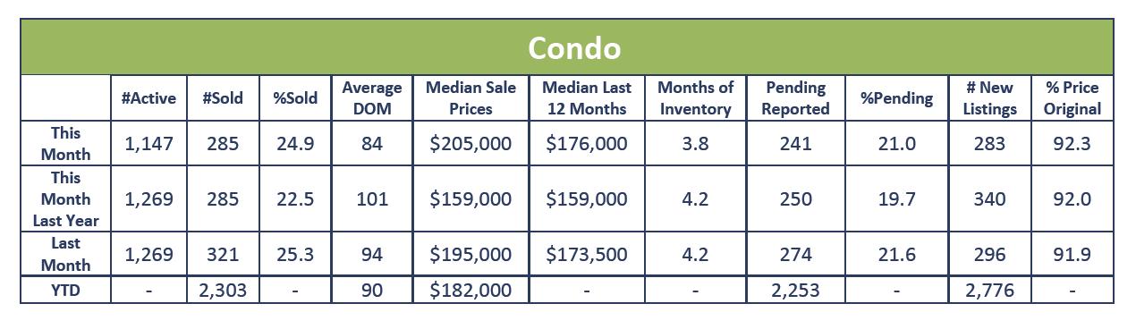 Condo July Sales