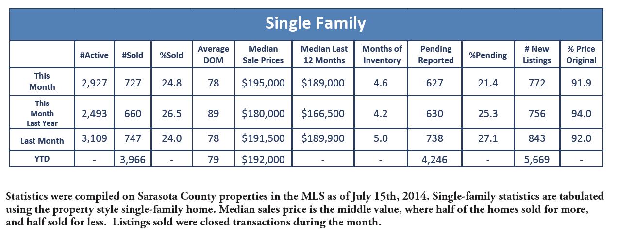 June 2014 Single Family Home
