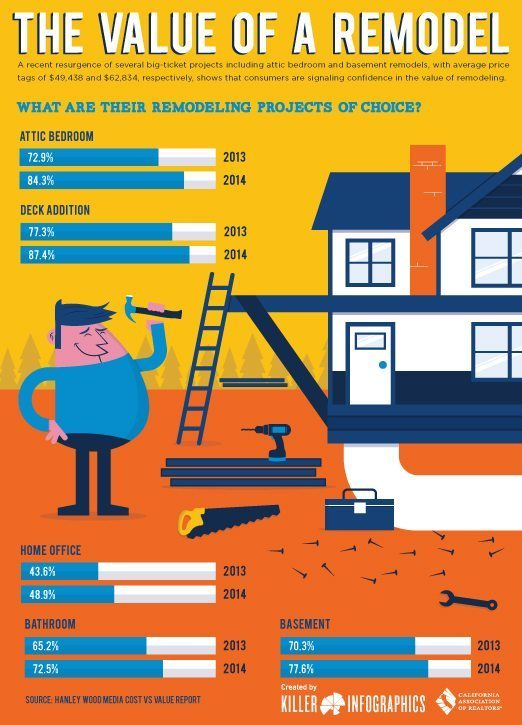 The value of a remodel infographic