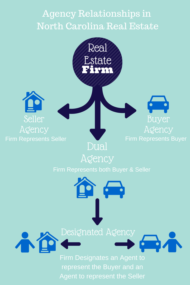 principal agent relationship real estate