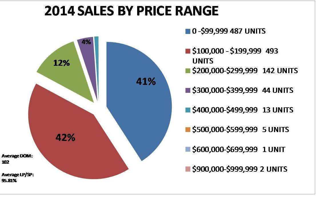 Owensboro Ky Real Estate sales 2014