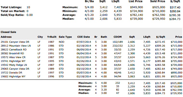 2014 Highest priced homes YTD portola hills