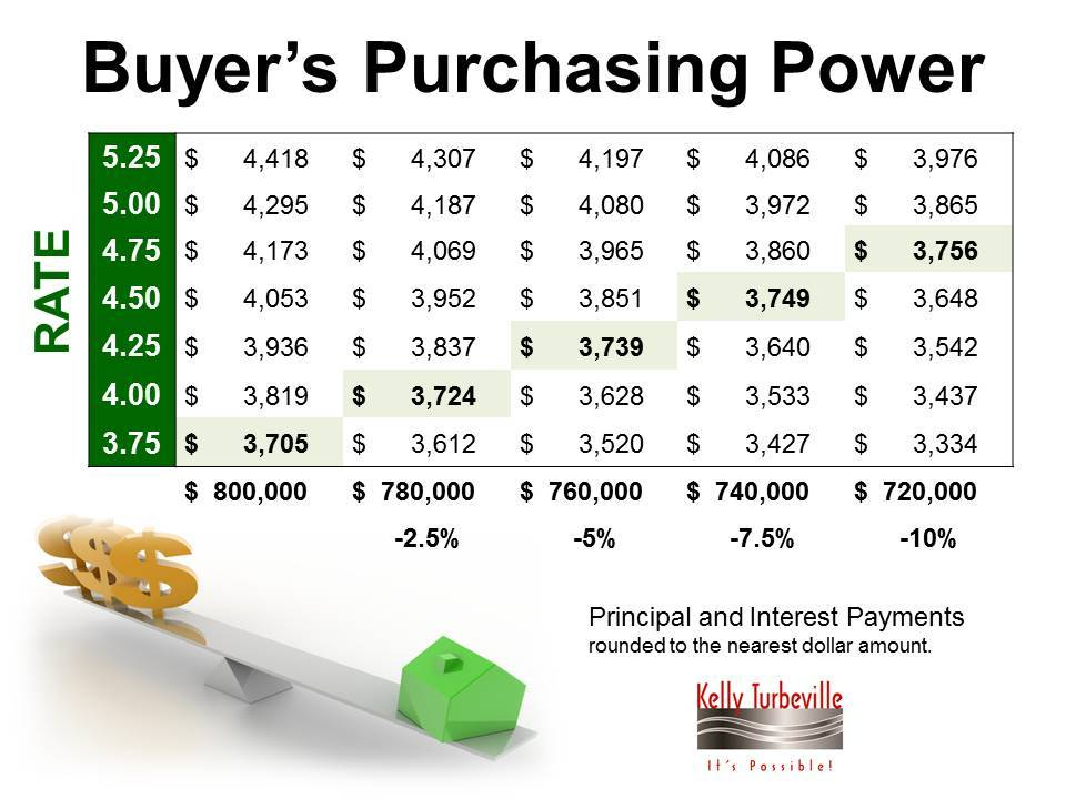 Home buyers purchasing power