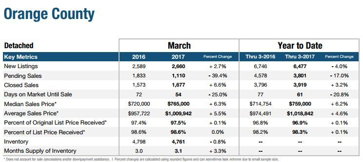 Orange County Home Sales March 2017