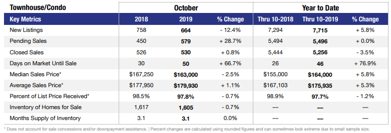 Las Vegas condo stats for October 2019