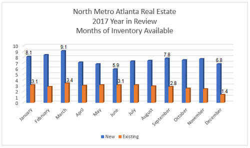 North Metro Atlanta Market Report - 2017 Year in Review - New and Existing Inventory Available per Month