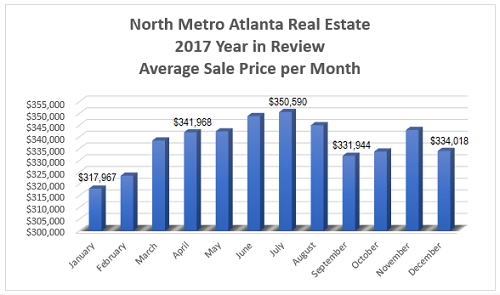 North Metro Atlanta Market Report - 2017 Year in Review - Average Sale Price per Month