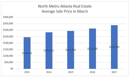 Average Sale Price of a North Metro Atlanta Home Sold in March - 2013 to 2017