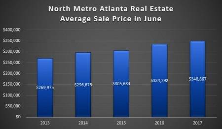 Average Sale Price of a North Metro Atlanta Home Sold in June - 2013 to 2017