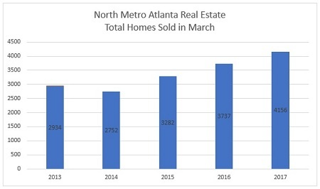 Total North Metro Atlanta Homes Sold in March - 2013 to 2017