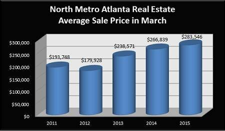 Average Sale Price for a North Metro Atlanta Home Sold in March - 2011 to 2015