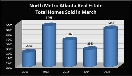 North Metro Atlanta Total Home Sales in March - 2011 to 2015