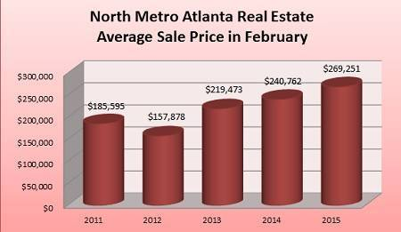 Average Sale Price for a North Metro Atlanta Home Sold in February - 2011 to 2015