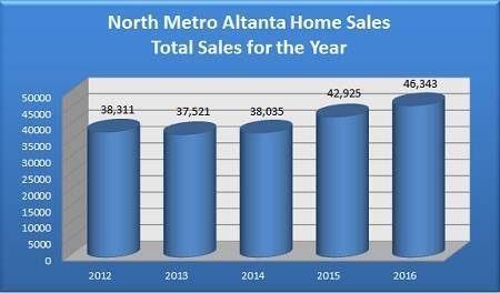 Total Homes Sold in the North Metro Atlanta Real Estate Market - 2012 to 2016