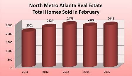 Total North Metro Atlanta Homes Sold in February - 2011 to 2015