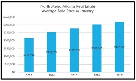 Average Sale Price for North Metro Atlanta Homes Sold in January - 2013 to 2017
