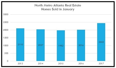 Total Homes Sold in the North Metro Atlanta Area in January - 2013 to 2017
