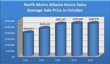 Average Sale Price of a North Metro Atlanta Home Sold in October - 2011 to 2015