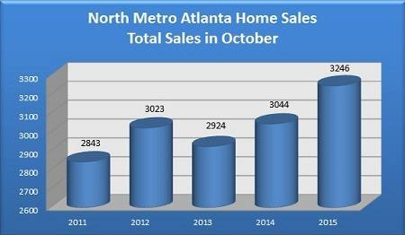 Total North Metro Atlanta Homes Sold in October - 2011 to 2015