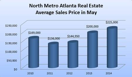 North Metro Atlanta Real Estate - Average Sales Price of Homes in May 2010-2014