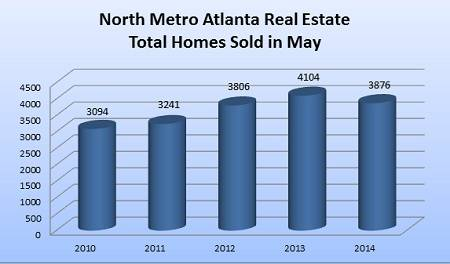 North Metro Atlanta Real Estate - Homes Sold in May 2010-2014