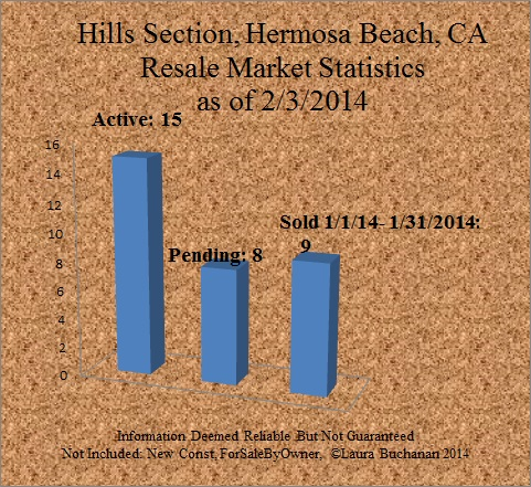 2-2014 the market report home for sale hills section hermosa beach february 2014