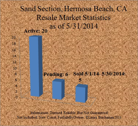 market report homes for sale hermosa beach sand section condo sft active pending sold
