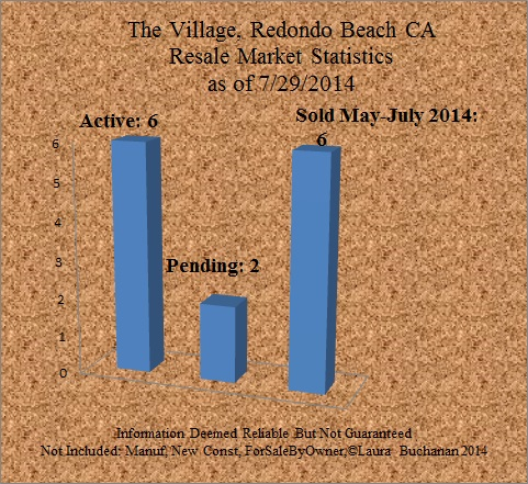 market report home for sale the village redondo beach active pending backup sold status july 2014 7-2014 ocean view pool walk