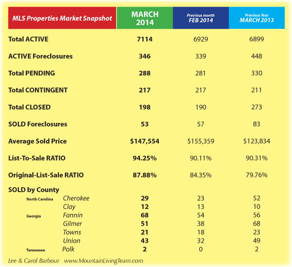 Murphy NC March Real Estate Market Report for 2014