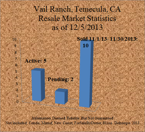 market report home for sale vail ranch temecula december 2013