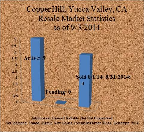 Market Report Home For Sale Copper Hill Yucca Valley