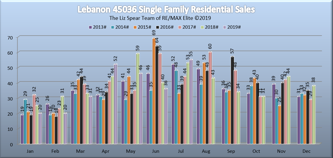 Lebanon Ohio Residential Home Market Report