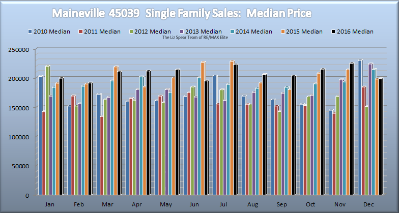 Maineville/Hamilton Township Single Family Home Market Report