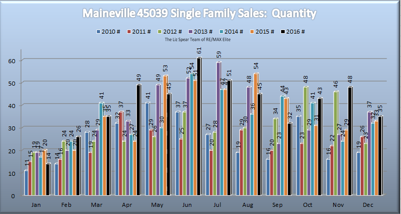 Maineville/Hamilton Township Ohio Residential Home Market Report