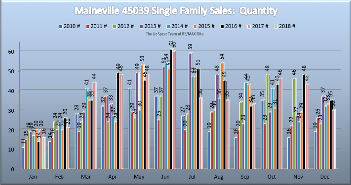 Maineville Ohio real estate market stats