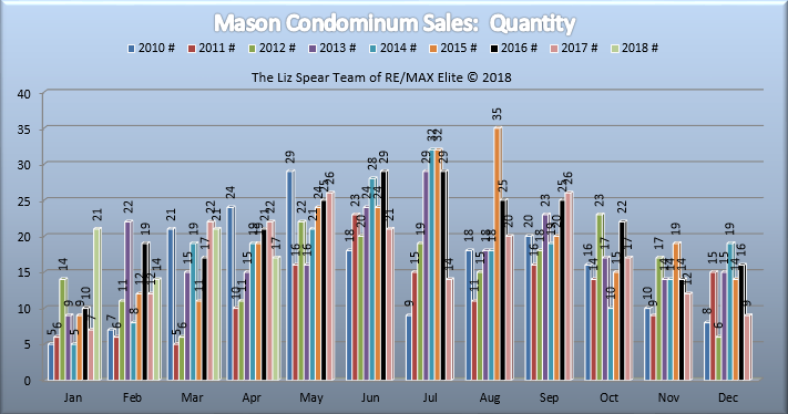 Mason Ohio Condominium Market Report