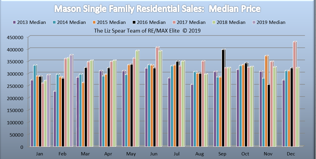 Mason Single Family Home Market Report