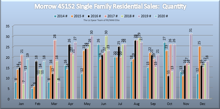 Morrow Ohio 45152 Residential Home Market Report