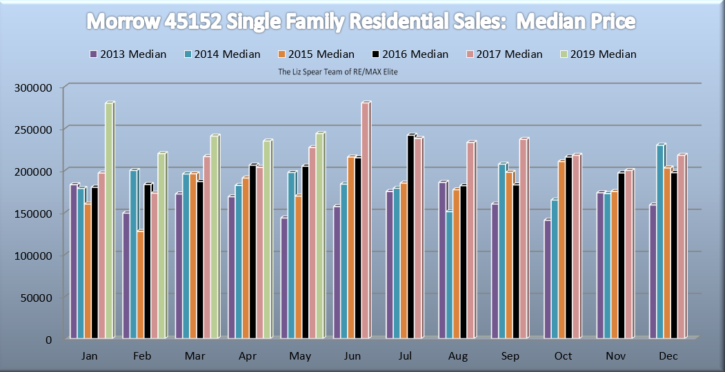 Morrow Single Family Home Market Report