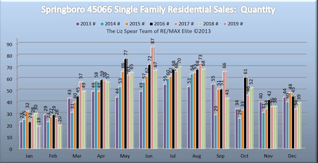 Springboro Ohio home sales