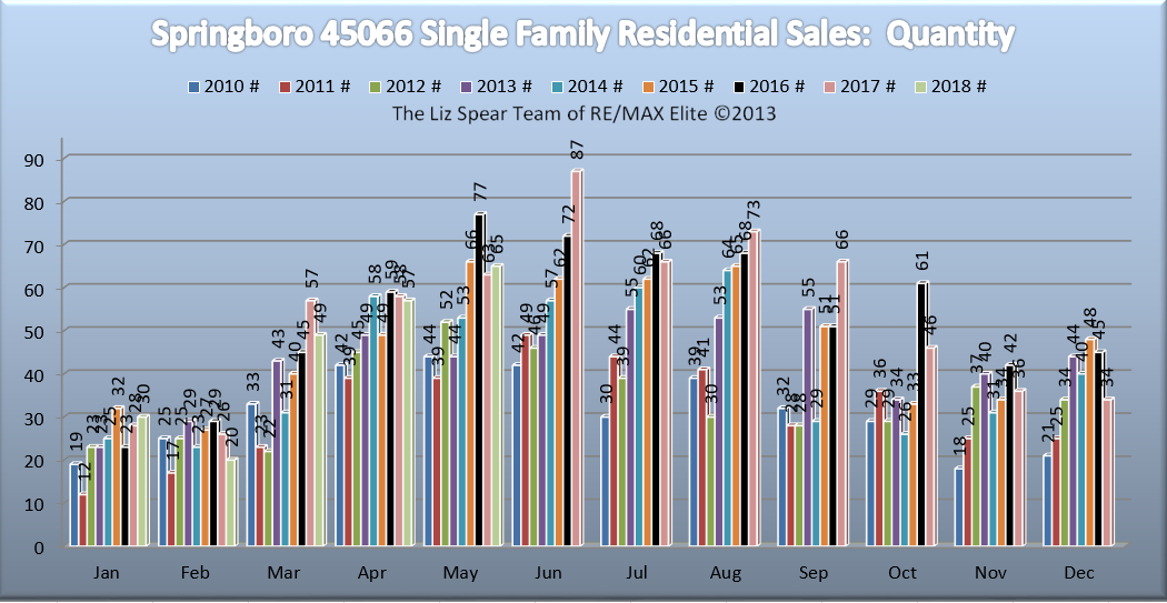 Springboro Ohio Residential Home Market Report
