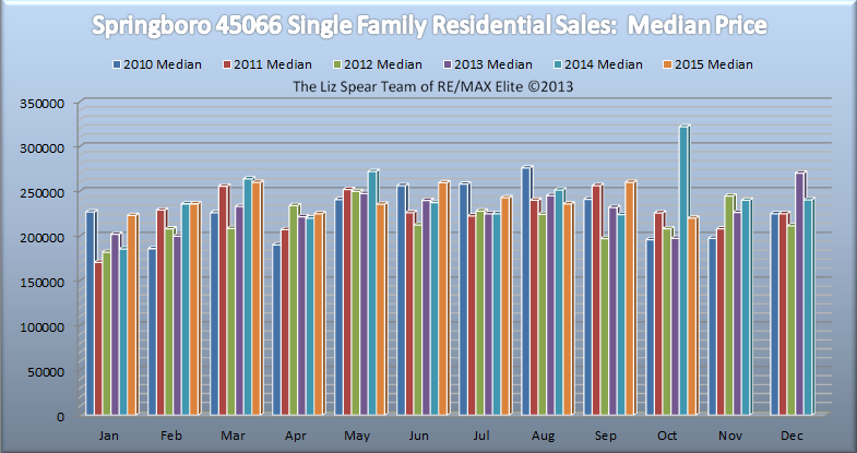 Springboro Single Family Home Market Report