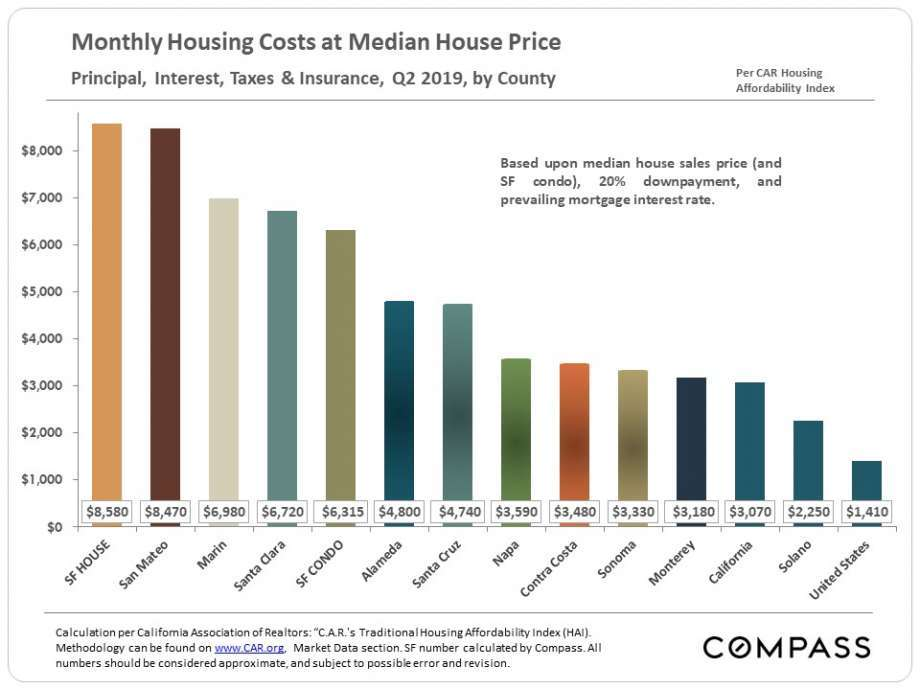 Monthly cost of housing in SF Bay Area
