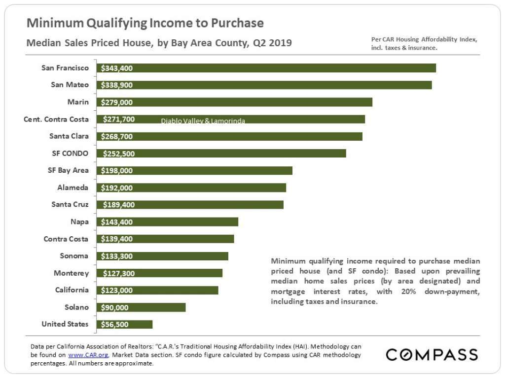 Minimum income needed to buy in SF Bay Area