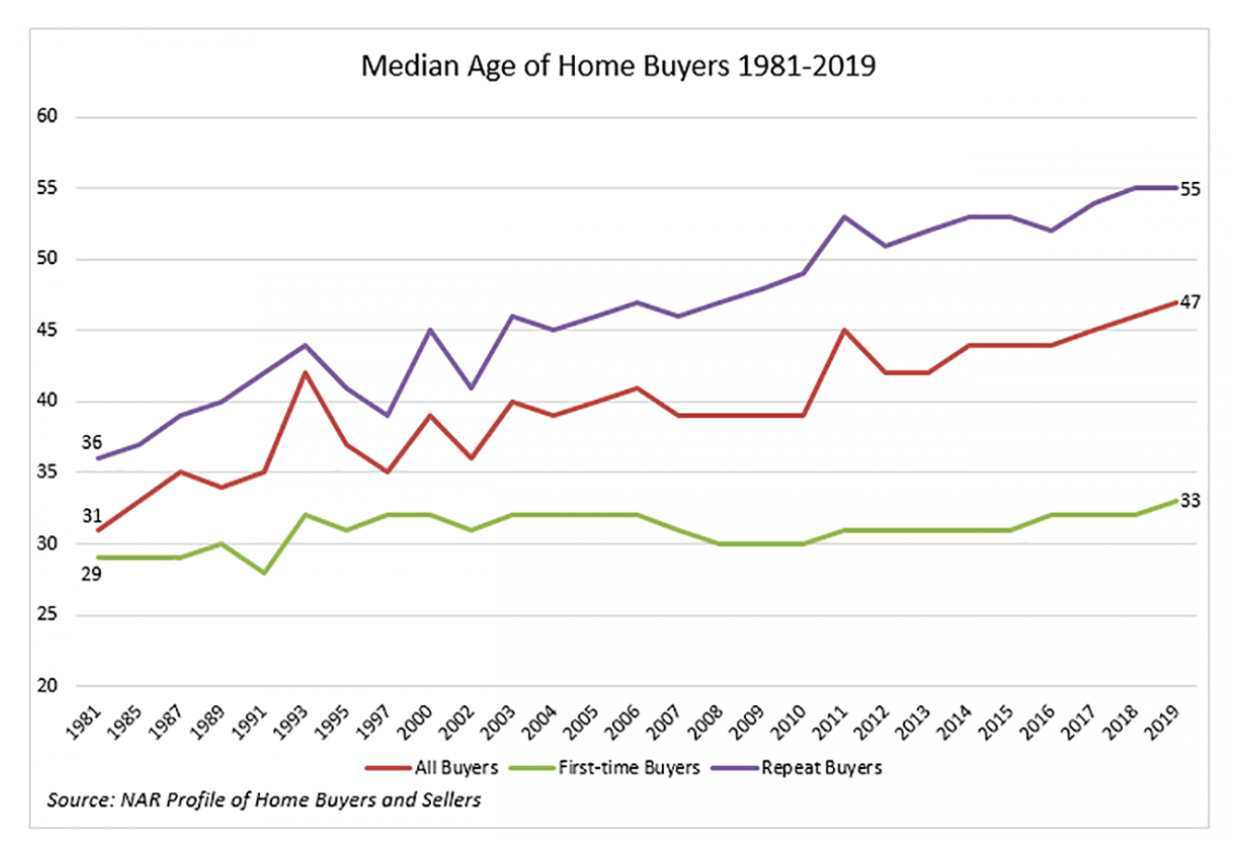 NAR graph, median age of home buyers