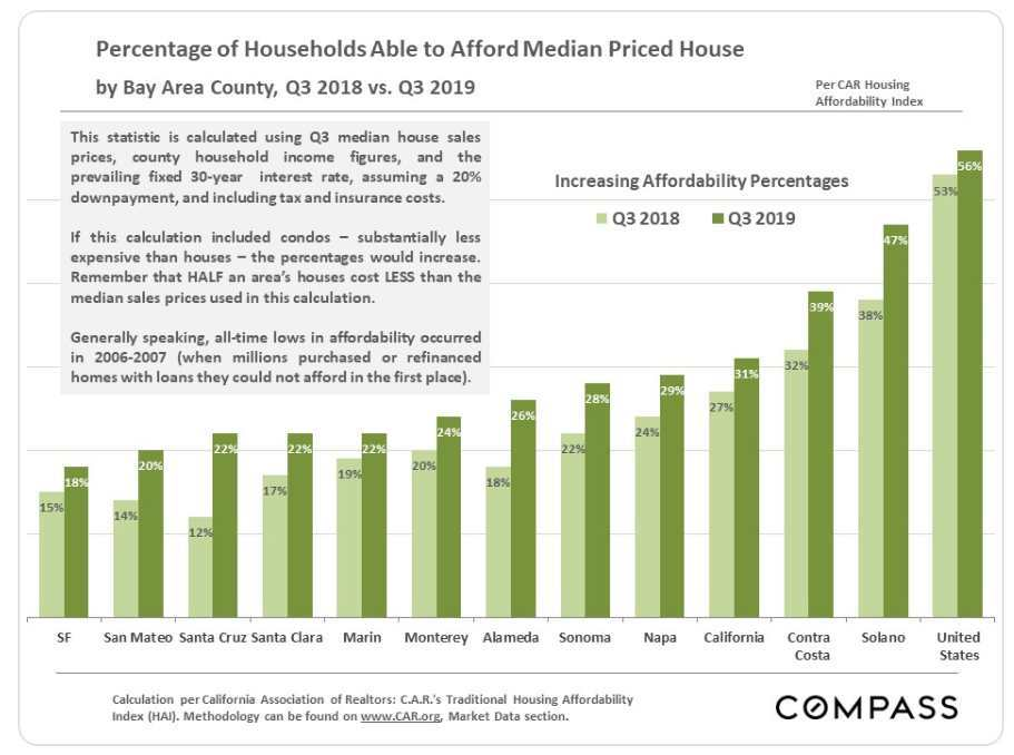 Q3 2019. Bay Area housing affordabililty