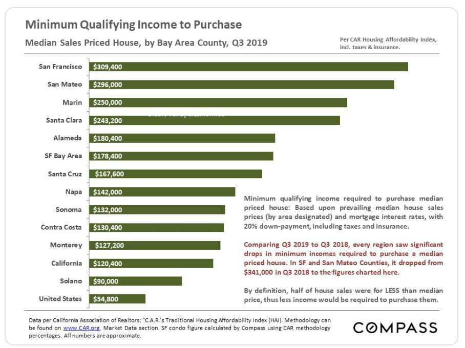 Q3 2019. Bay Area housing qualifying income