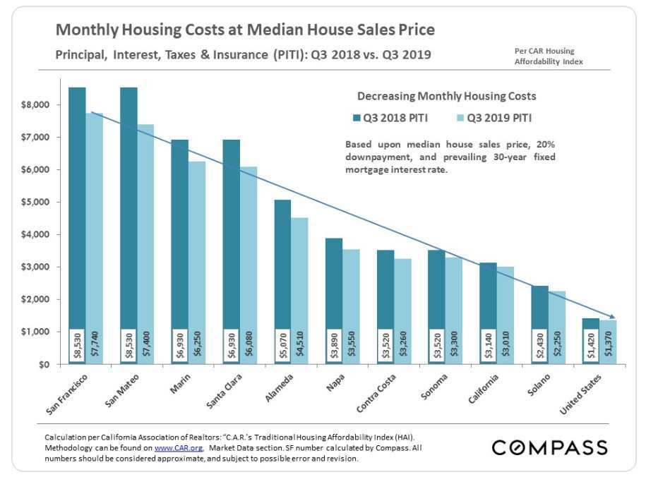 Q3 2019. Bay Area monthly housing costs